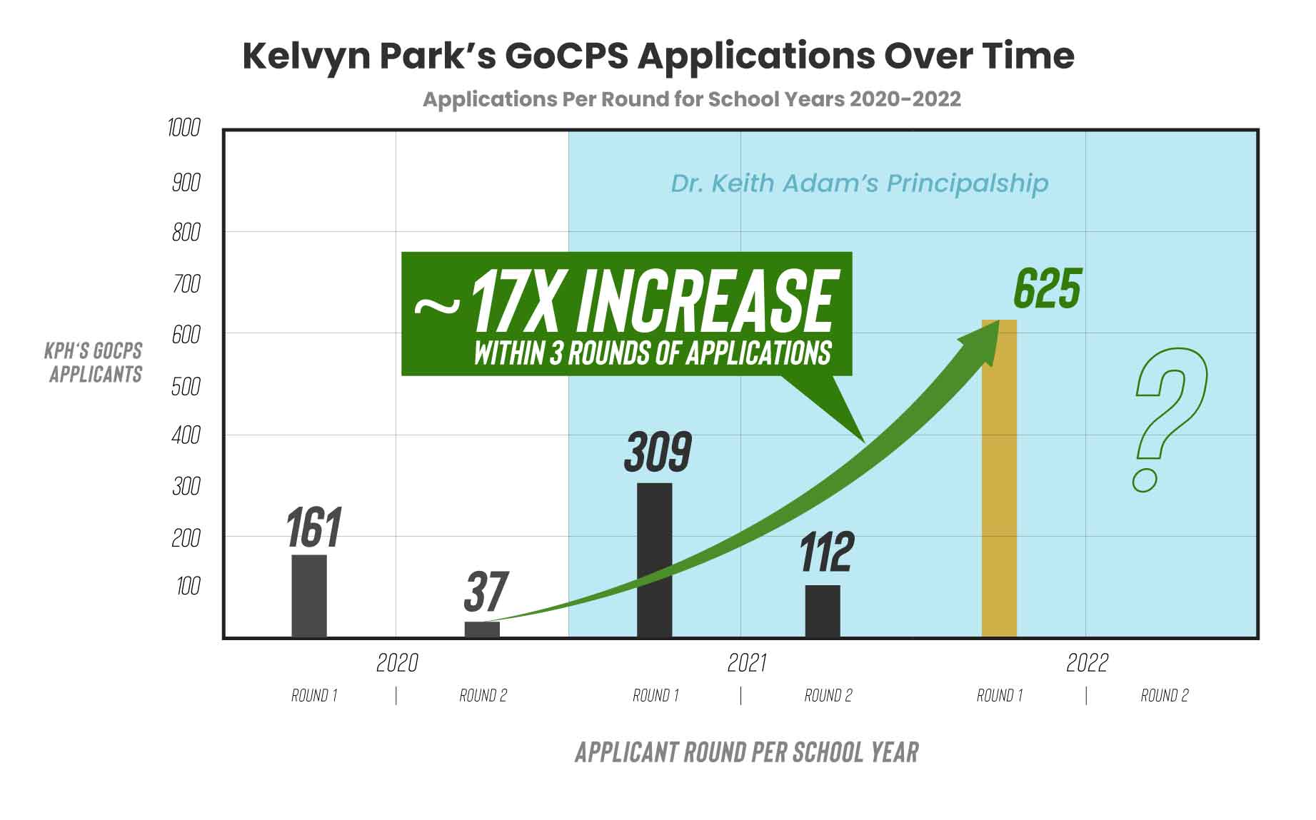 Kelvyn Park's GoCPS Applications over time